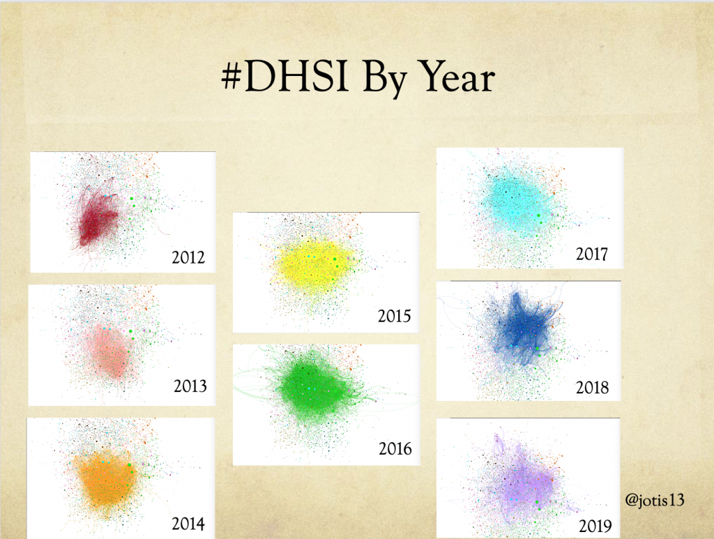 small multiples of a force-directed network graph showing the overlap of people attending each year of DHSI
