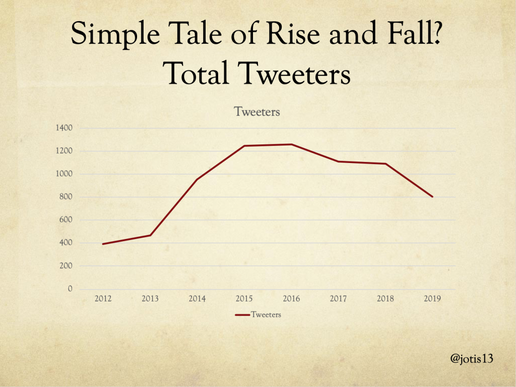 graph of total people tweeting at DHSI, showing peak in 2015-6 and slow decline afterwards
