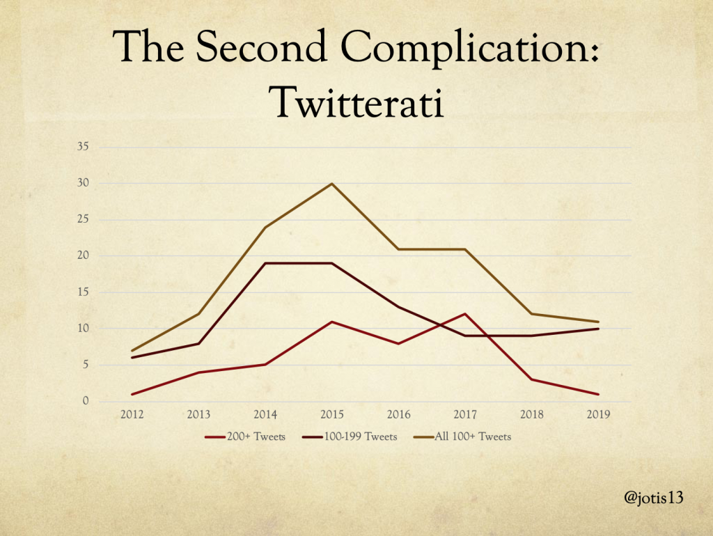 graph of number of Twitterati tweeting 100+, 100-199, and 200+ tweets over time, showing spikes in all three categories around 2015 and a spike in 200+ tweets in 2017